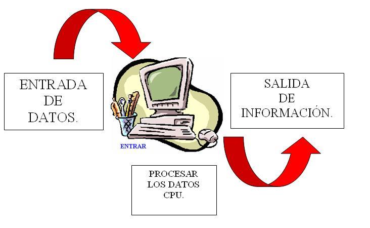 el proceso de informacion: